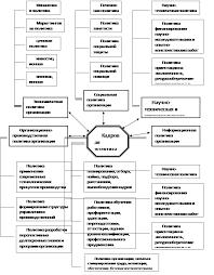 Основные направления кадровой политики предприятия курсовая  Блок схема организации кадровой политики