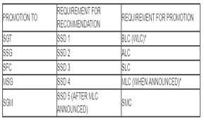 Army Blc Alc And Slc School Scheduling Procedures
