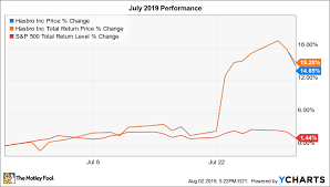 Why Hasbro Stock Popped 15 In July The Motley Fool