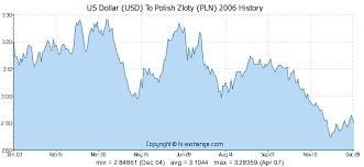 1 Usd To Pln Chart Us Dollar Usd To Polish Zloty Pln History Foreign