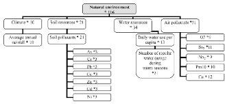 5 Tree Chart For Natural Environment Headline Indicator
