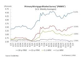 Fixed Mortgage Rates Start The Year Higher