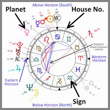 Synastry Chart Analysis Free Burth Chart Natal Chart Interpretation Houses Astrology