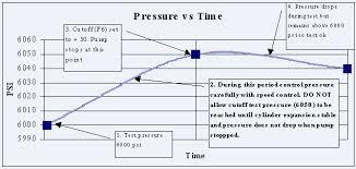 Valve Test Pressure Chart Articles Hydrostatic Testing