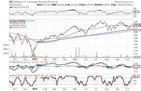 Chart Services Charts Suggest Consumer Services Sector Is Headed Higher