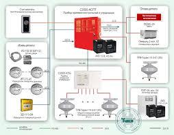 Автоматическая система пожаротушения тонкораспыленной водой Схема построения системы защиты объекта