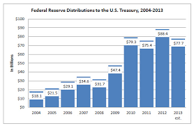 Federal Reserve Board Reserve Bank Income And Expense Data