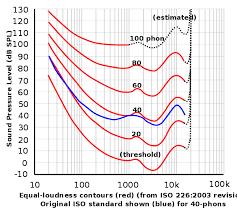 Sound Pressure Wikiwand
