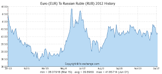 200 Eur Euro Eur To Russian Ruble Rub Currency Exchange