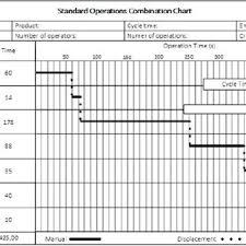 Standard Work Chart Example Standard Operations Combination Chart Download Scientific