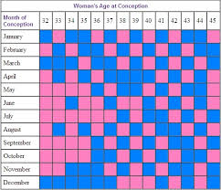 Will I Have A Boy Or Girl Chinese Chart Pink Or Blue How To Tell The Gender Of Your Unborn Baby