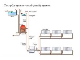 central heating systems diagrams facbooik com Wiring Diagram For S Plan Central Heating System central heating level 3