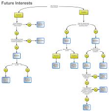 Property Future Interests Flow Chart Law School Life