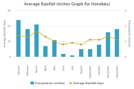 Hawaii Rainfall Chart Hawaii Packing List What To Pack For Seven Days In Hawaii