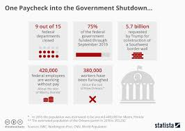 Chart One Paycheck Into The Government Shutdown Statista