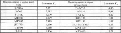 Расчет общей трудоемкости производственной программы Расчет объемов работ по трудоемкости приходящейся на единицу массы Данный метод в основном применяют для укрупненных расчетов сущность которого