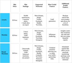 Social Media Comparison Chart 3 Social Media Monitoring Tools For Marketers Social Media