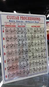 Guitar Chord Combinations Chart Beginner Guitar Chord Progressions Chart Songwriter Guide Teaching 8 5 X 11 8117