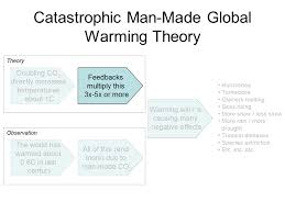 denying the climate catastrophe feedbacks warren meyers essay  in this chapter we will discuss this second independent theory that the earth s climate system is dominated by positive feedbacks