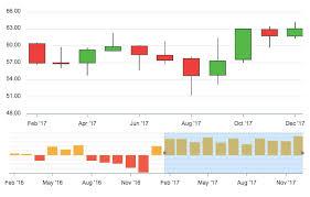 Javascript Candlestick Charts Examples Apexcharts Js