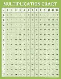 Free Math Printables Multiplication Charts 0 12