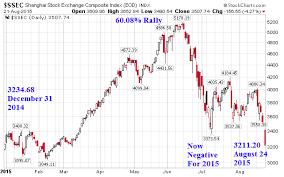 China Stock Index Chart Chinese Stocks Crash Lose 60 Of Gains This Year The