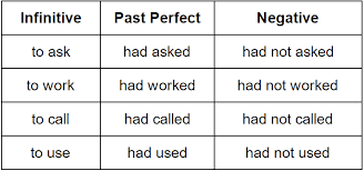 Tens Chart In English Past Perfect Tense Grammar Rules Grammarly