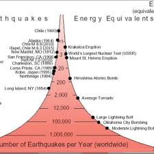 Earthquake scale magnitude richter tsunami seismic intensity seismograph aftershock chart earth geological level quake risk vector activity amplitude building catastrophe class crust damage depth. Representation Of Richter Scale Earthquake Magnitudes And Energy Download Scientific Diagram