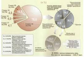 Реферат Криминологическая характеристика убийств com  Криминологическая характеристика убийств