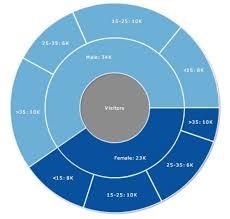 Multi Level Pie Chart Online Multi Level Pie Chart Data Viz Project