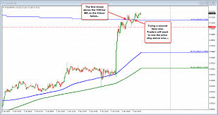 Audusd Moves Above 100 Bar Ma On 4 Hour Chart