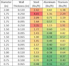 Metal Tube Gauge Thickness Chart Clean Aluminum Gauge Thickness Chart Aluminum Tubing Sizes