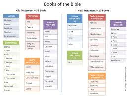 13 Unexpected Books Of The Bible Memorization Chart