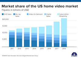Home Video Sales Charts The Death Of The Dvd Why Sales Dropped More Than 86 In 13
