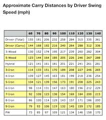 Extraordinary Club Swing Speed Chart Golf Swing Speed Chart