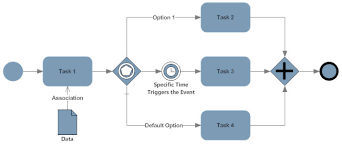Business Process Mapping And Modeling Tips Examples