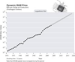 Ram Price Chart Qmsdnug Org