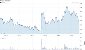 Yahoo Finance Interactive Charts Not Working Chart For Gallant Venture Ltd 5ig Si 0 37 Max Jun