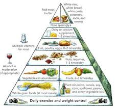 Perfect Health Diet Food Chart Healthy Eating Helpguide Org