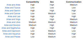 Libra And Gemini Compatibility Chart Gemini And Aries Compatibility Chart
