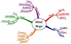 Mind Map Designs Simple How To Mind Map Visualize Your Cluttered Thoughts In 3