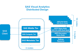 Visual Analytics Cisco Ucs For Sas Visual Analytics Cisco