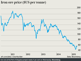 Iron Ore Price Chart Today Iron Ore Prices On The Rise Steel Aluminum Copper