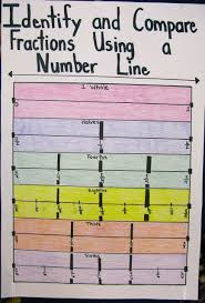 Equivalent Fractions Using Number Line Anchor Chart Math
