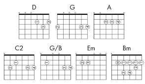 Learn Songs For Guitar Igniteguitar Part 2