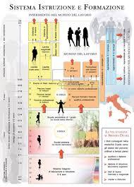 3. Il Sistema di Istruzione e Formazione in Italia e in Europa