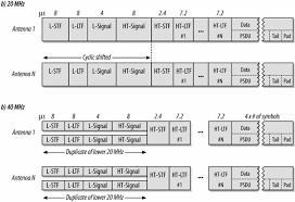 802 11 frame format tgnsync a peek ahead at 802 11n mimo ofdm