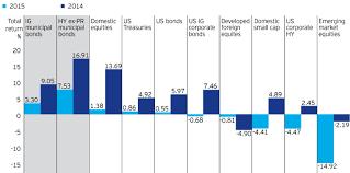 Municipal Bond Chart Municipal Bond Market Recap And Outlook Seeking Alpha