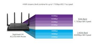 Need A Wifi Router With Bandwidth Metering Limiting