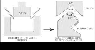 press brake forming. figure 4 press brake forming